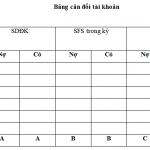 Mối quan hệ  giữa Bảng cân đối  kế toán và tài khoản kế toán