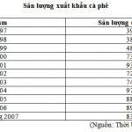 Kim ngạch xuất khẩu cà phê ở Việt Nam