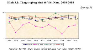 Kinh tế vĩ mô giai đoạn 2006-2018