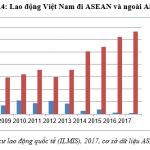 Quy mô lao động kỹ thuật của Việt Nam di chuyển của lao động kỹ năng của Việt Nam trong ASEAN