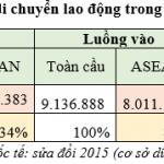 Đặc điểm luồng di cư trong ASEAN
