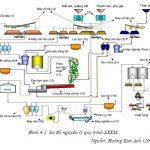Phân tích dòng nguyên vật liệu quá trình sản xuất xi măng