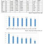 Xử lý dữ liệu thống kê và tổng hợp ý kiến từ doanh nghiệp